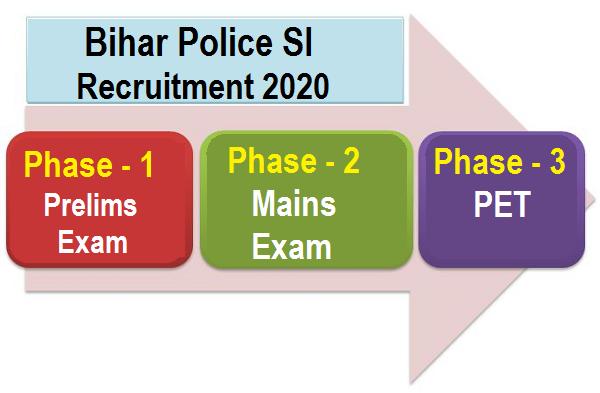 Bihar Police SI Selection