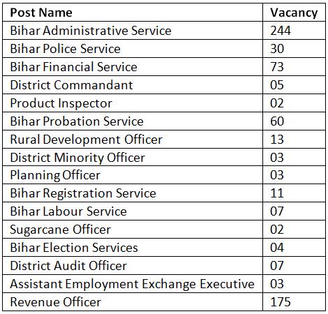 bpsc-vacancy