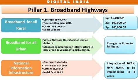 broadband highways