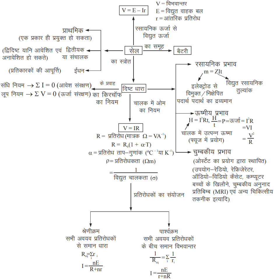 class 10 science revision notes in hindi