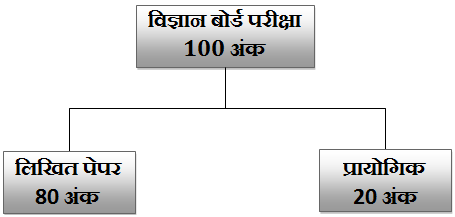 bihar board science exam pattern