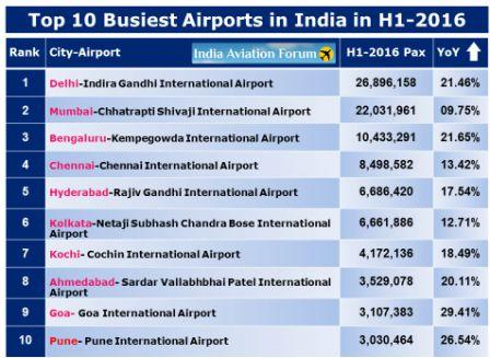 busiest-airports-in-india