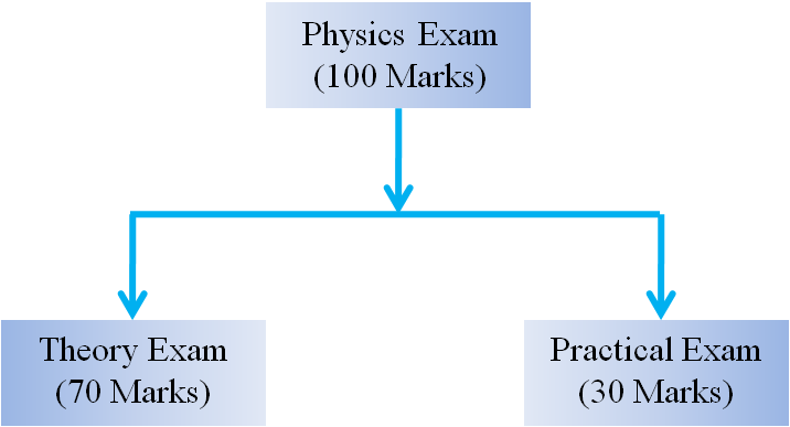 Class 11 Physics evaluation scheme