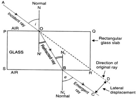 CBSE 10th Science Exam 2020  Important    Physics       Diagrams
