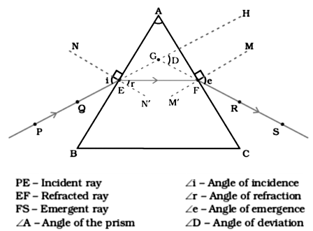 first when it enters the glass prism and second when it comes out of the  prism  the emergent ray is divided by an angle to the incident ray