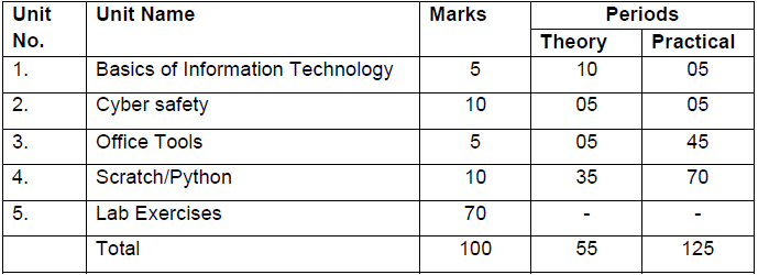 cbse class 9 computer applications syllabus