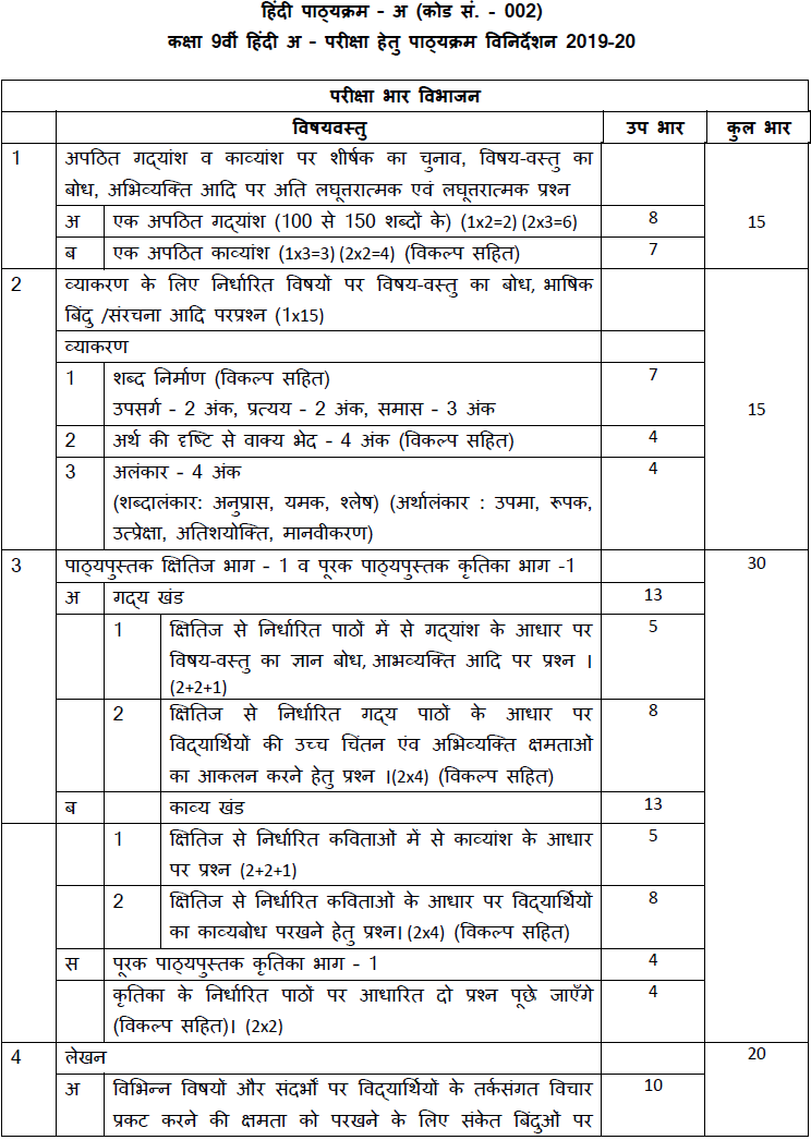 CBSE Syllabus for Class 9 Hindi A 2019-20