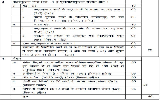 cbse class 9 hindi b syllabus
