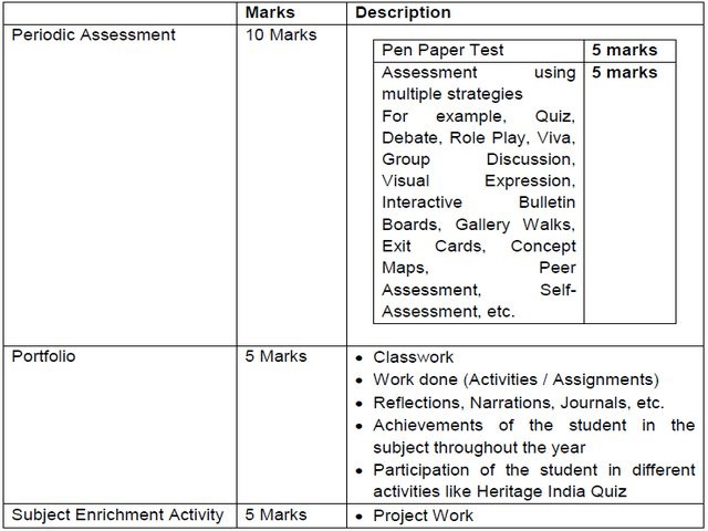 cbse 9 social science syllabus