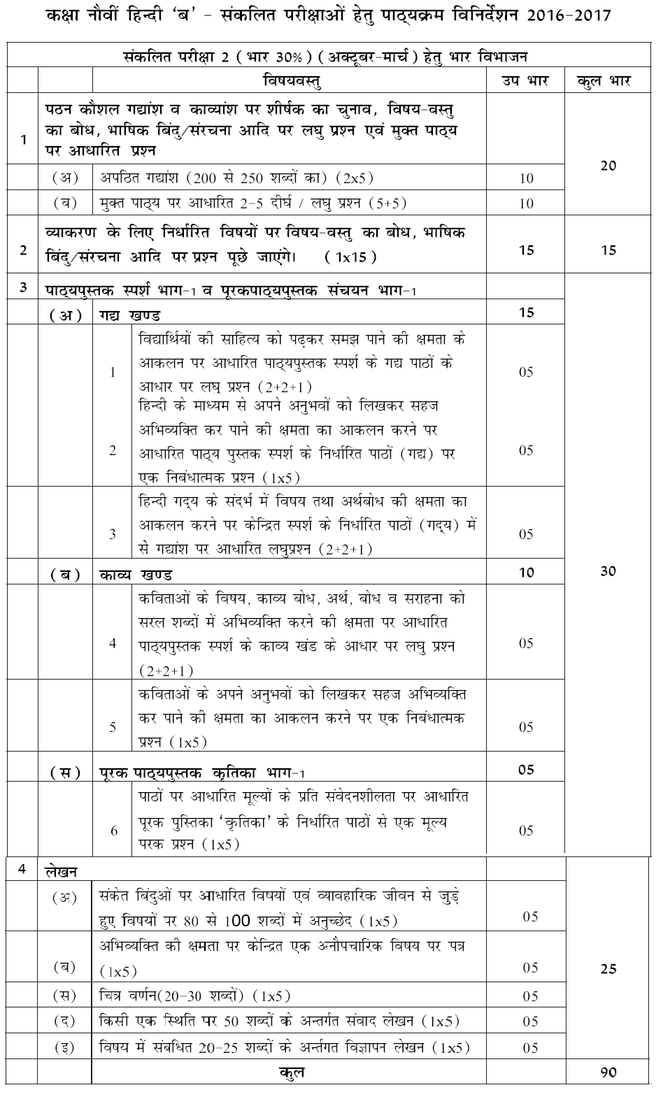 Cbse syllabus class 9 hindi course b 2016 2017 sa i sa ii click here to get the complete syllabus of cbse class 9 hindi course b in pdf format malvernweather Images
