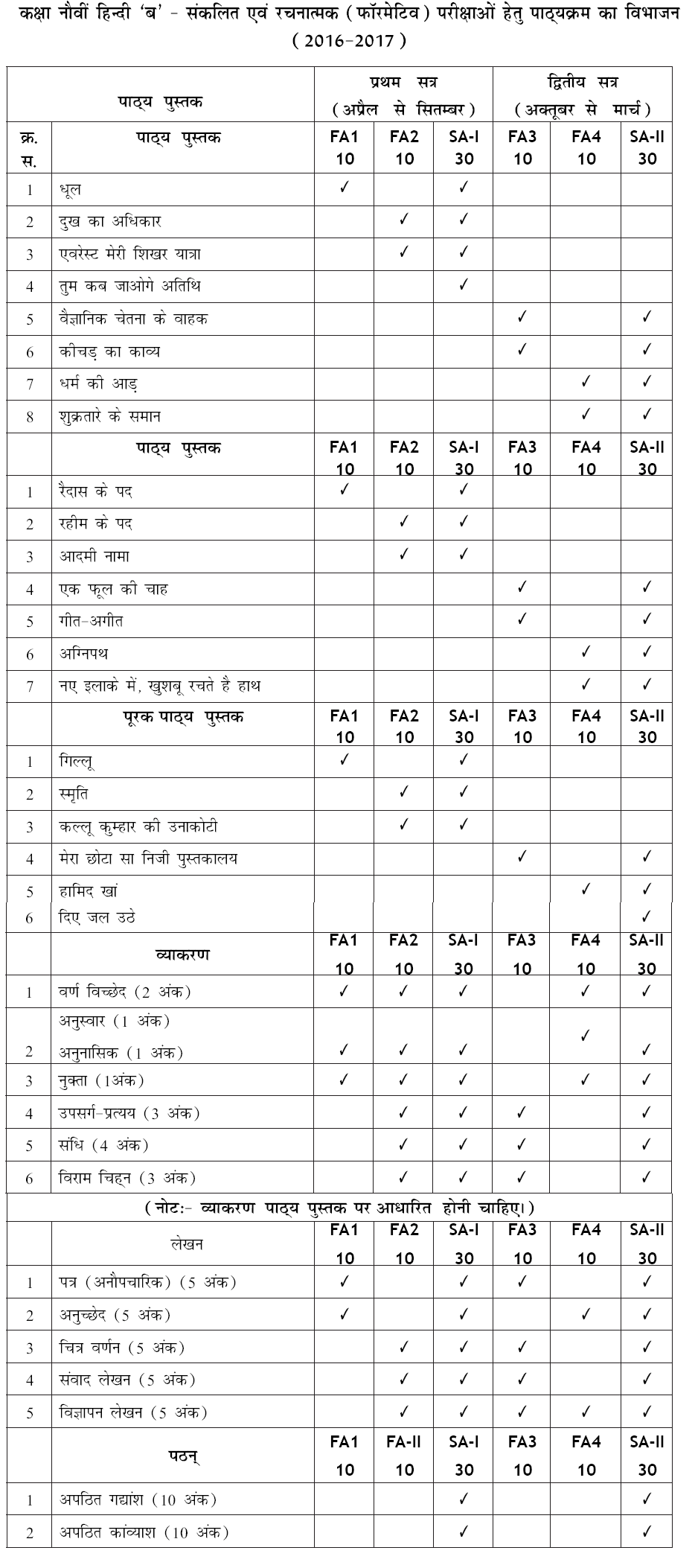 Syllabus of cbse class 9 hindi course a 2016 2017 sa i syllabus for formative and summative assessments of cbse class 9 hindi course a for the academic year 2016 17 malvernweather Choice Image