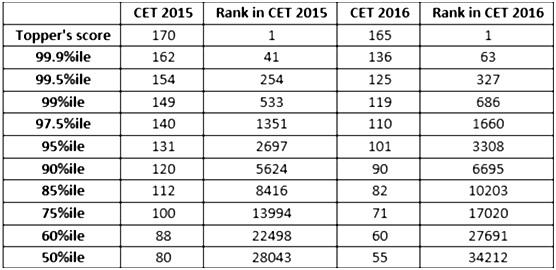CET Ranking