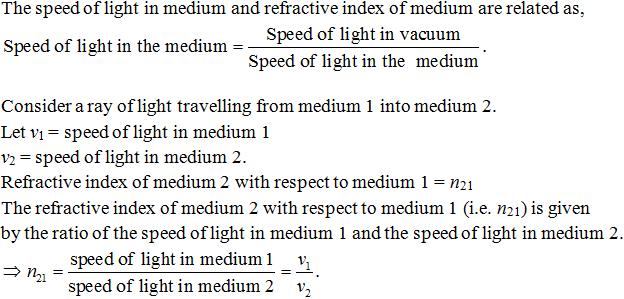 Refractive Index of a Medium