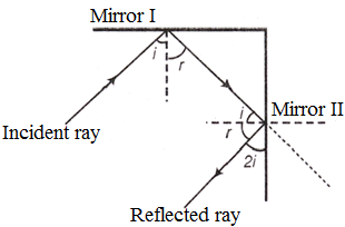 Reflection of Light By Two Inclined Mirrors, Inclined Mirrors Light Reflection