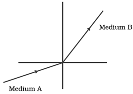 Refractive Index of Medium