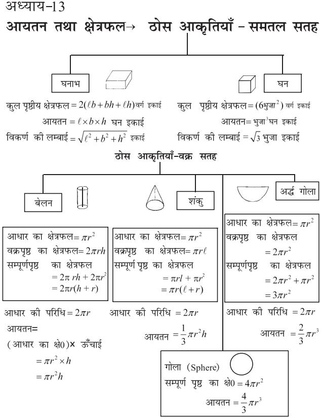 bseb class 10 maths