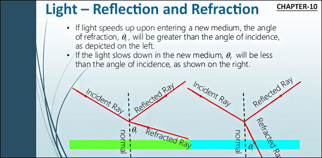 Light- Reflection and Refraction
