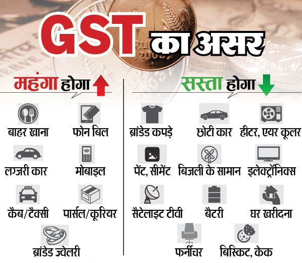 cheap and costly in gst