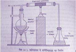 Method of preparation of formaldehyde