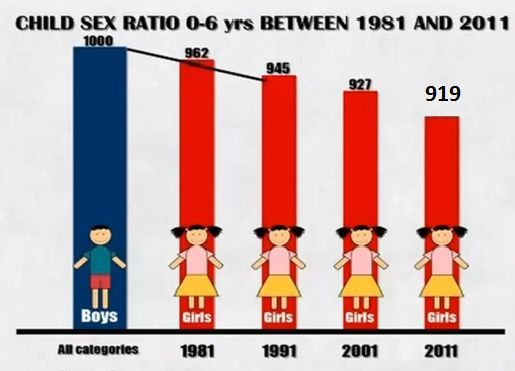 Information on sex ratio in india
