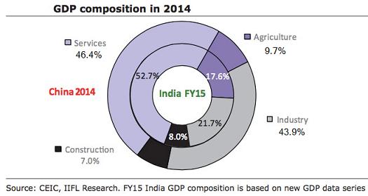 china-economy-composition