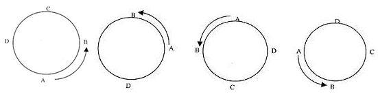 circular permutation