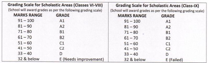 cbse grade criteria, cbse grading system