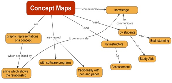 Mind Map: An illustrative diagram