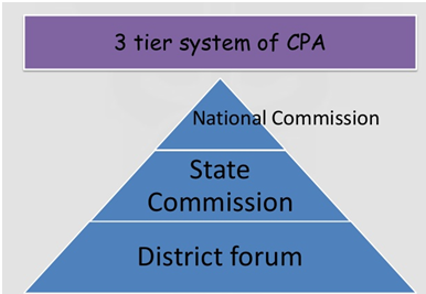 consumer protection 3 tier system