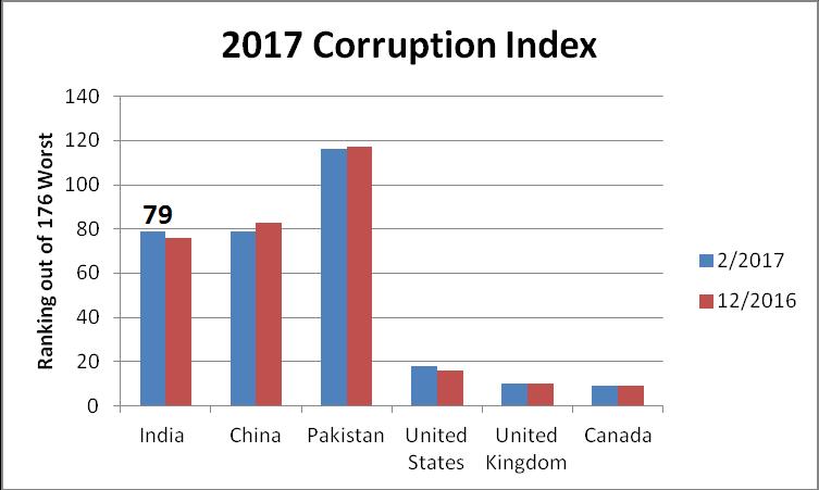 corruption perception index ranking india 2017