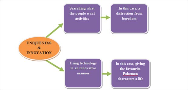 mba dissertations on innovations