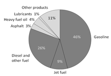 crude-oil-by-products