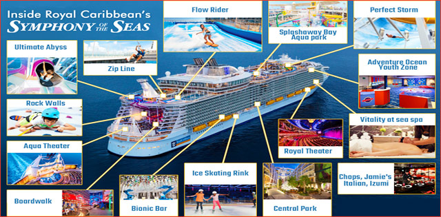 Features of Biggest Cruise