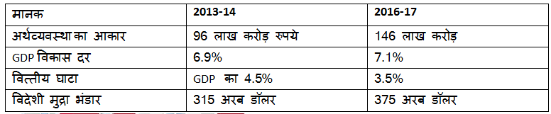 data-of-indian-economy