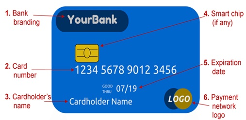 debit card structure
