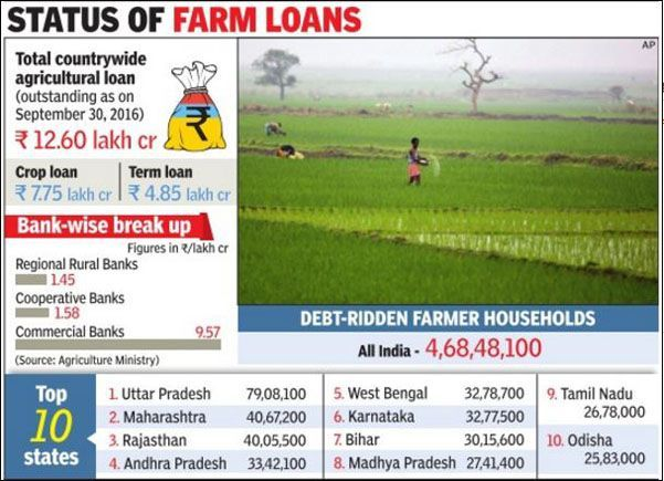 debt-on-farmers-in-india