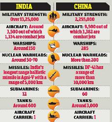 defence-budget-china-india