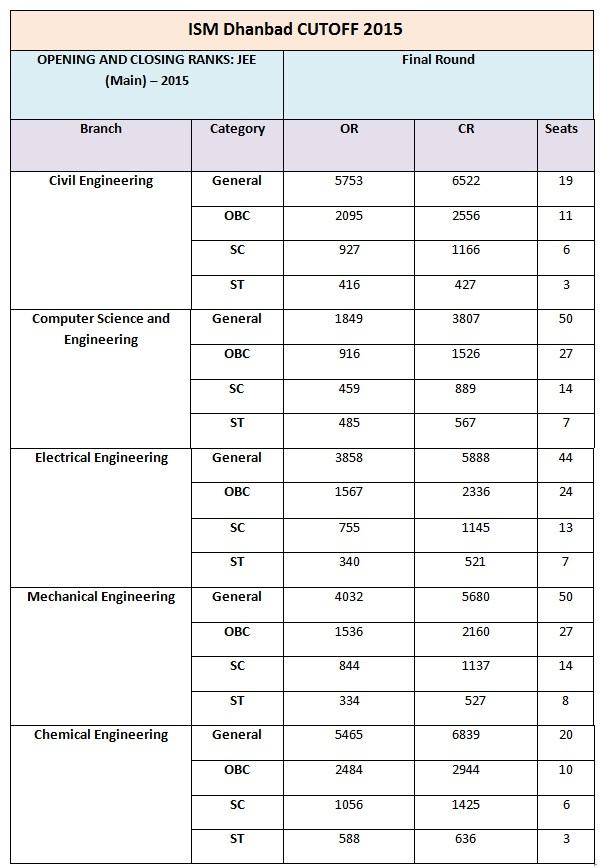 ISM Dhanbad, cutoff for 2015, IIT cutoff for 2016