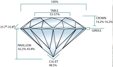 diamond-structure