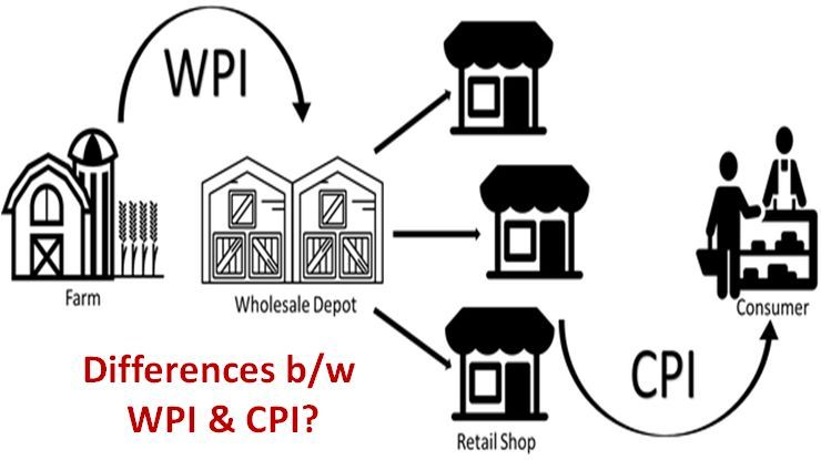 What are the differences between Wholesale Price Index   Consumer Price  Index  6d3413e0dbc5