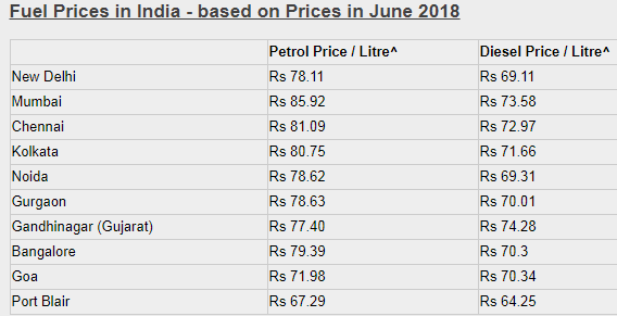 different petrol diesel prices indian states