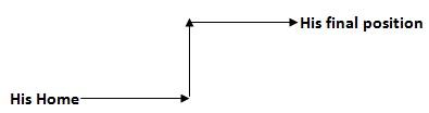 Direction Sense Example