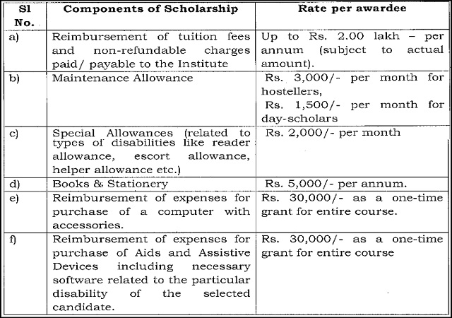 Scholarship for diabled students