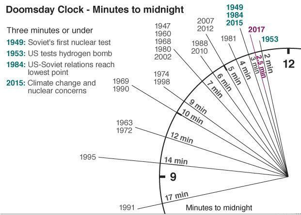 doomsday clock time changed