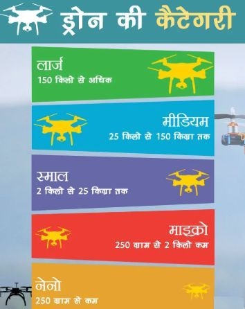 drone category india