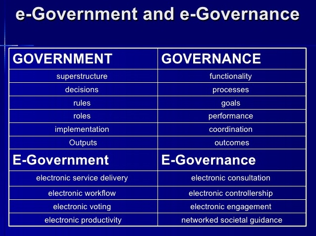 difference   government  governance