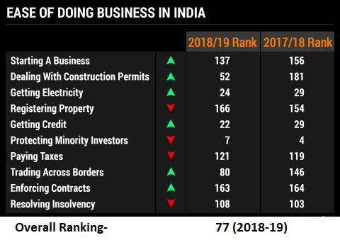 ease of doing business rank india 2018
