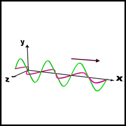Electromagnetic waves (part-1)