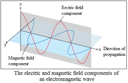 electromagnetic radiations explanation