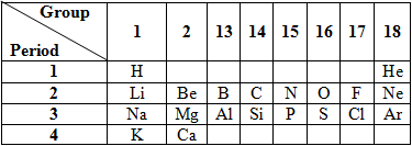 elements in periodic table